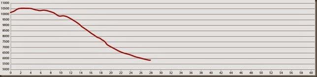 route 10 elevation profile