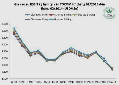 Giá cao su thiên nhiên trong tuần từ ngày 17.2 đến 21.2.2014