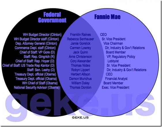 Govt Corruption - Fannie Mae