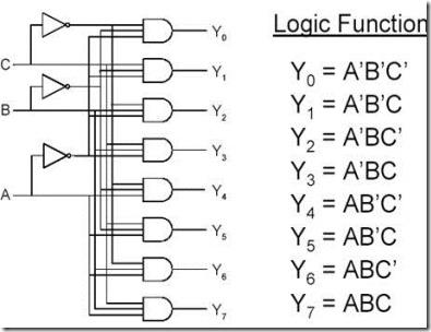 digital logic circuits encoder and decoder vidyarthiplus v blog rh vidyarthiplus in 3-to-8 line decoder logic diagram