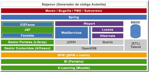 Arquitectura de desarrollo de software gopper Arquitectura de desarrollo