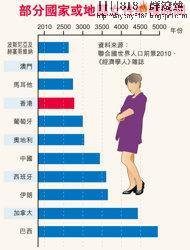 部分國家或地區女性絕種時間