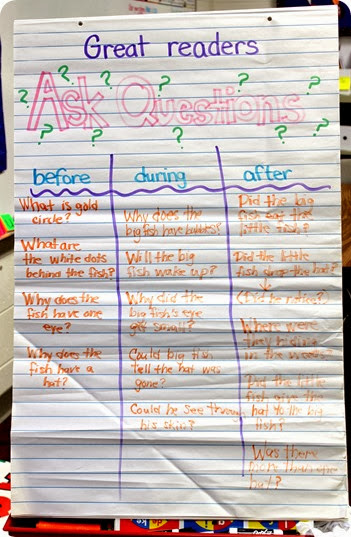 Asking Questions anchor chart from Luckeyfrog's Lilypad