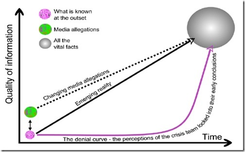 The denial curve
