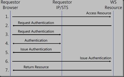 sequence diagram of WS-Federation for the Passive Requestor scenario.