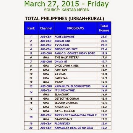 Kantar Media National TV Ratings - March 27, 2015 (Friday)