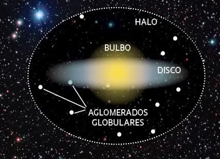 aglomerados globulares no halo de galáxia