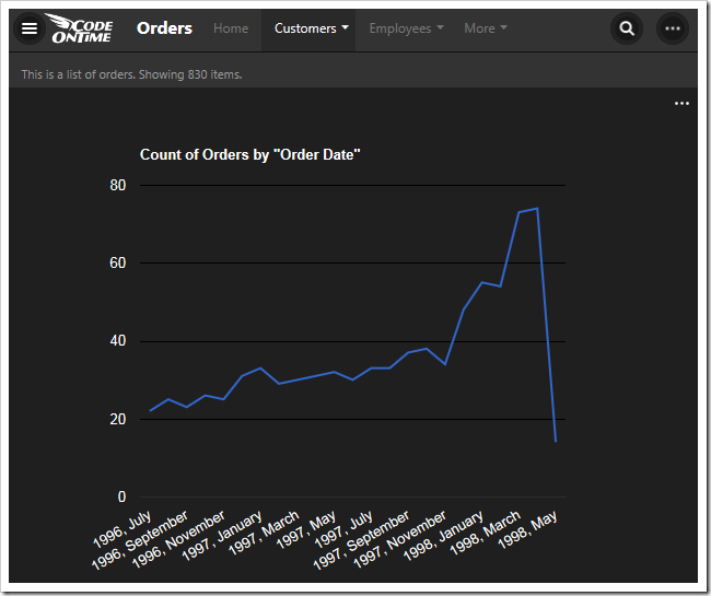 This chart shows the count of orders made by order date in a line chart.