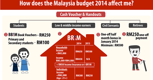 the 2014 malaysian budget essay The 2015 malaysian budget proposals will be announced and tabled in parliament on the 10th october 2014 by the prime minister/minister of finance.