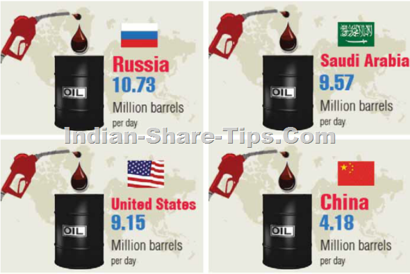 TOP 4 OIL PRODUCING NATIONS