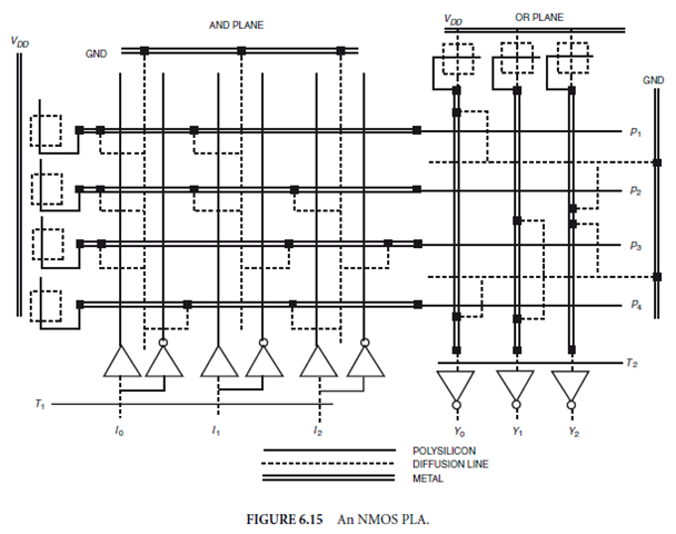 Integrated Circuit Design: CMOS Inverters , CMOS Gates