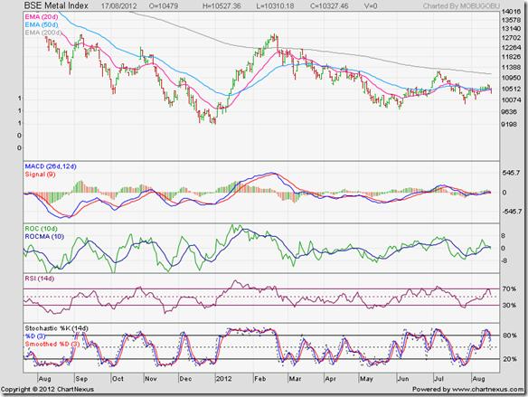 BSE Metal Index_Aug12