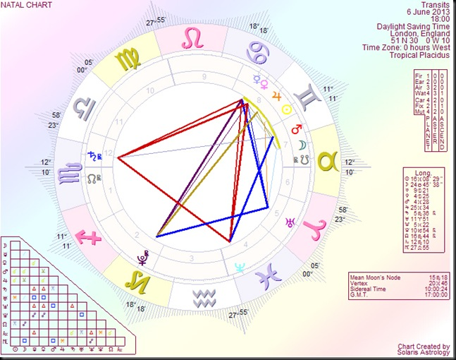 The Sun's energy will enthuse this grand trine in early July, Jupiter