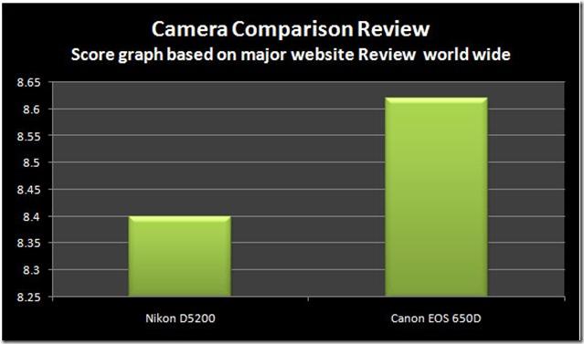 Website-Nikon-D5200-vs-650D