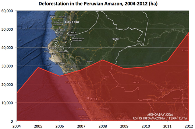 Deforestation in the Peruvian Amazon, 2004-2012. Graphic: Mongabay.com / O'Eco / InfoAmazonia