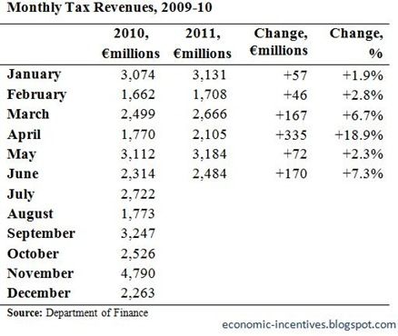 Monthly Tax Revenues to May
