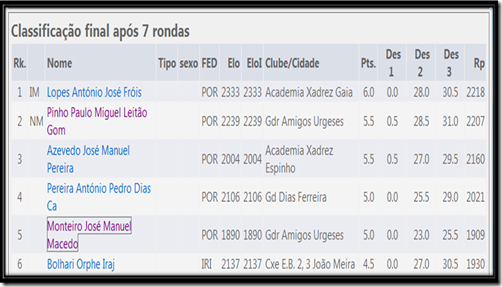 classif.geral Espinho2013
