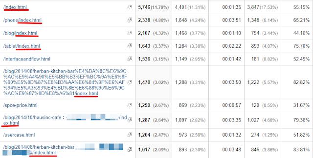 gaq 預設網頁 設定所造成的報表數據影響.png