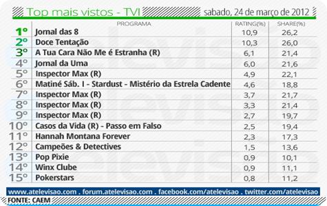 Top TVI - 24 de março