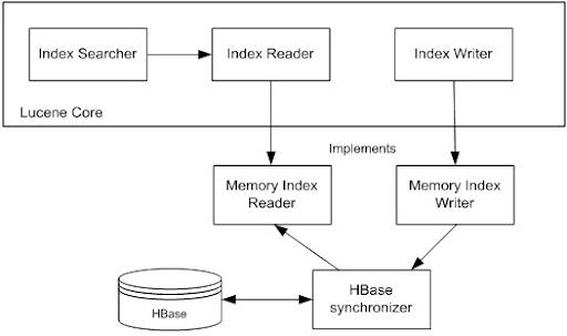 Architecture of HBase-based Lucene implementation