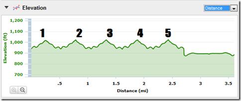 hills elevation chart