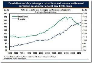 La hausse de l'endettement des ménages continue (1)