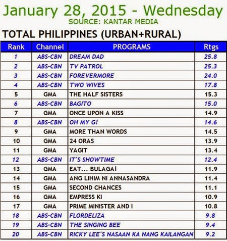 Kantar Media National TV Ratings - Jan 28, 2015 (Wed)