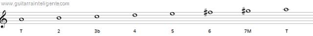 escala menor melodica