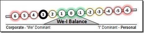 3 We-I Balance