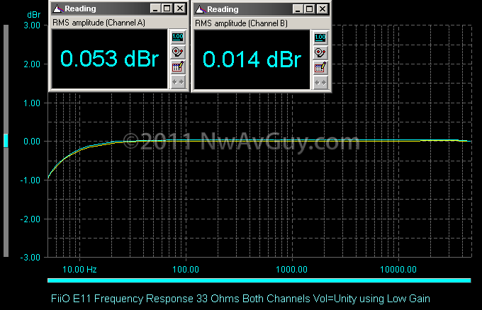 FiiO E11 Frequency Response 33 Ohms Both Channels Vol=Unity using Low Gain