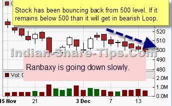 Ranbaxy chart