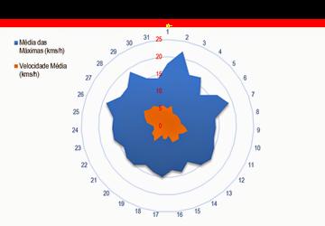 Velocidademdiaventoagosto20135
