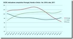 OCDE Actividade económica a cair em Portugal. Fev.2012