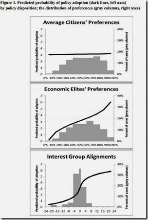 Elites, Interest Groups, Average  Citizens - 1