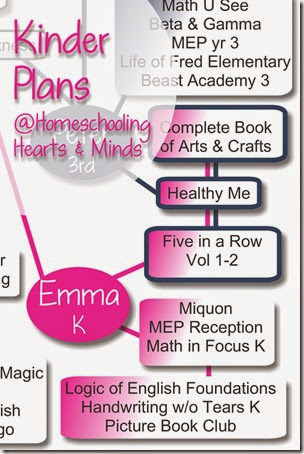 Our Kindergarten Learning Plans at Homeschooling Hearts & Minds