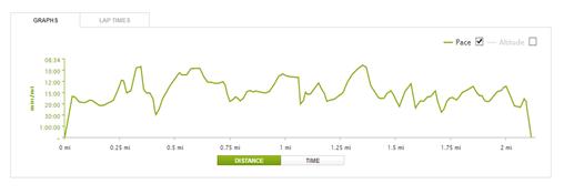 4/15 interval run