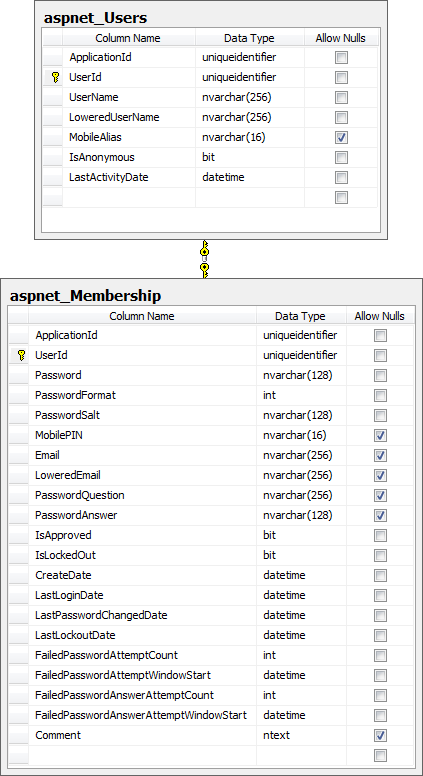 Key tables used in the ASP.NET membership provider