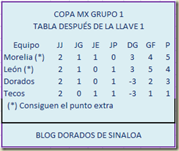Copa MX Tabla Grupo 1