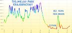 Profil wysokości mówi sam za siebie - w Trójmiejski Parku Krajobrazowym nie ma miejsca na nudę. W sumie wyszło 1075m przewyższeń!