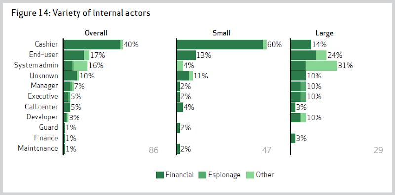 Variety of internal actors