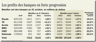 Banques canadiennes - profits 2012