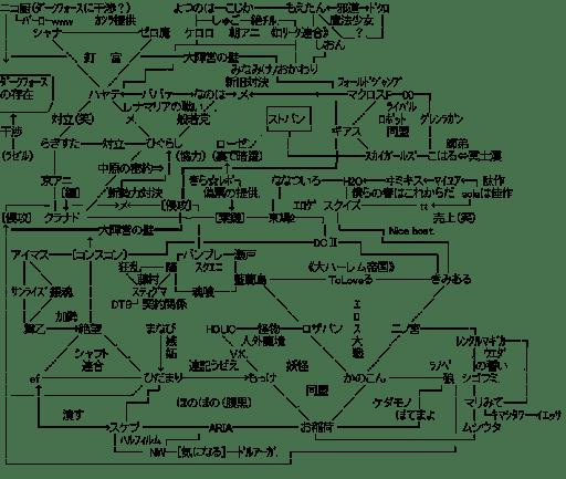 アニメ 関連図