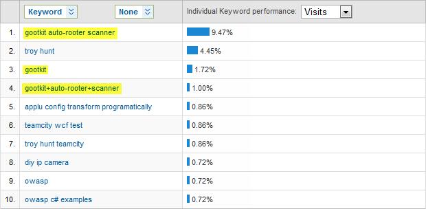 Gootkit search keywords