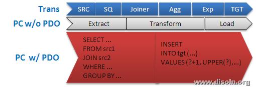 Informatica PowerCenter Full Pushdown Optimization