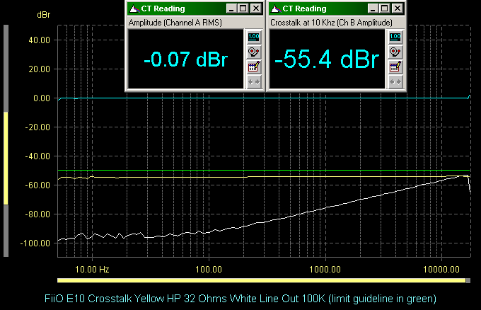 FiiO E10 Crosstalk Yellow HP 32 Ohms White Line Out 100K