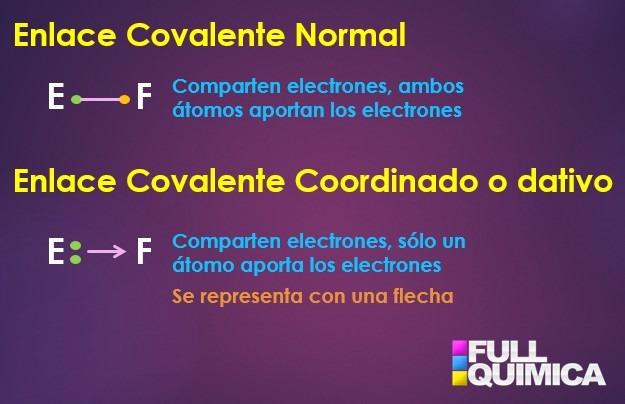 Que es un enlace covalente coordinado o dativo