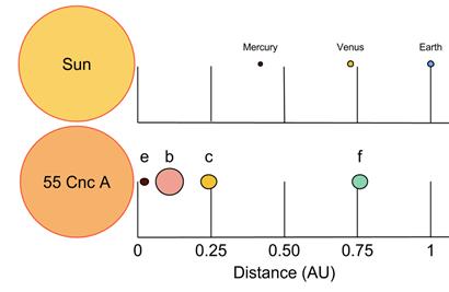 ilustração das distâncias orbitais e tamanhos relativos dos quatro planetas