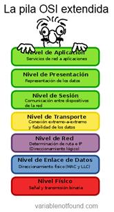 La pila OSI extendida. Basado en diagrama de Wikipedia.