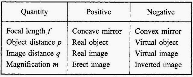Spherical Mirrors _Page_131_Image_0001