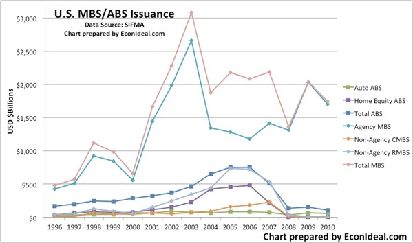 SIFMA MBSABS Issuance